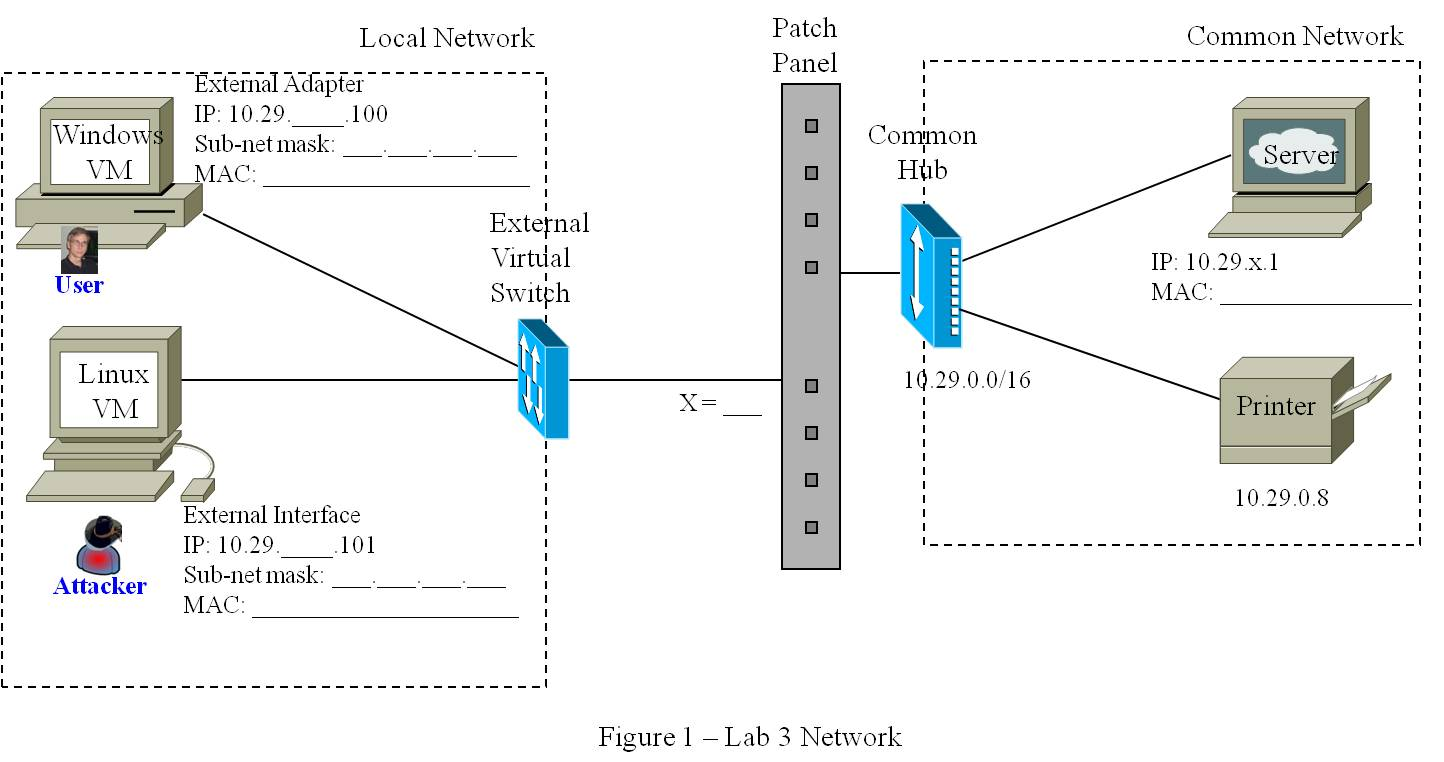 A lab on DDOS (part 1) and ARP Poisoning/Man in the Middle with Ettercap (Part 2)   Transmission