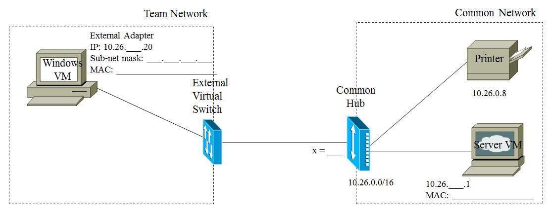 Lab 2 - Introduction to Network Configuration and Packet Capture