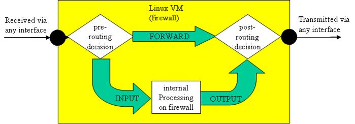 Lab 5 - Firewalls and Packet Crafting